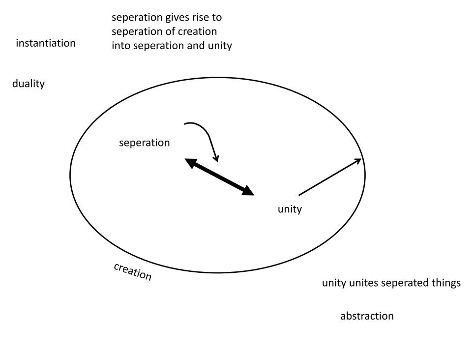 Creation-SeperationUnity